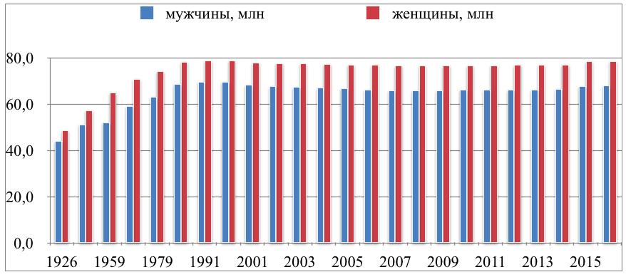 Динамика роста неполных семей в россии росстат